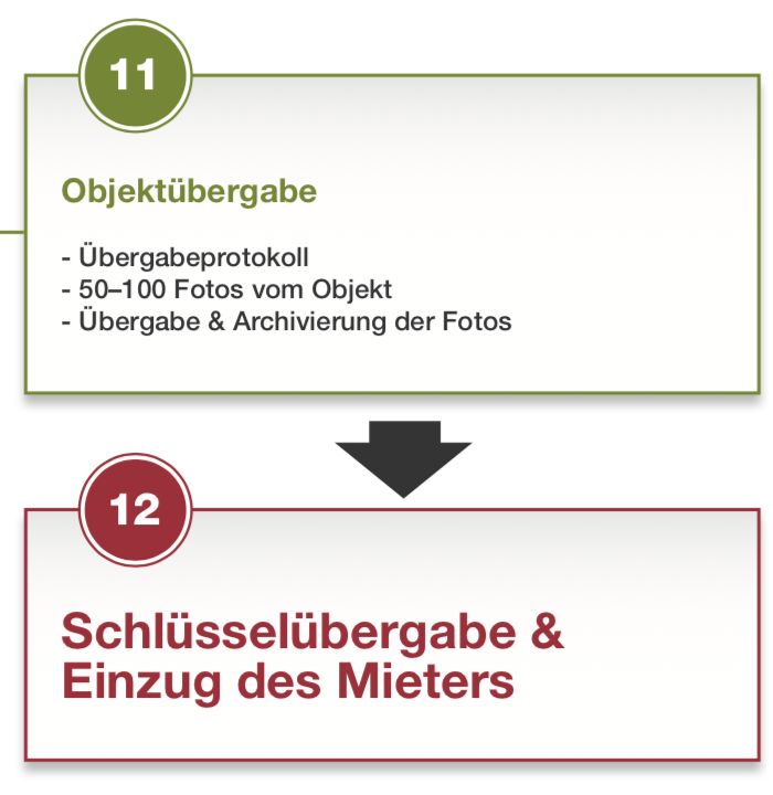 Liste der Features der Dating-Website